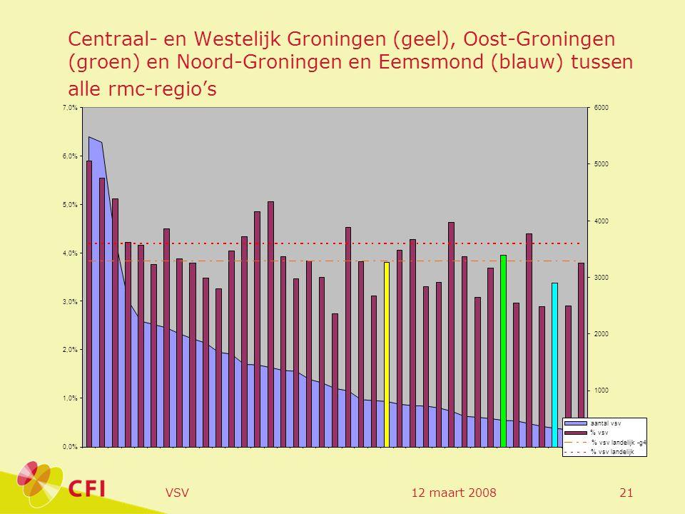 12 maart 2008VSV21 Centraal- en Westelijk Groningen (geel), Oost-Groningen (groen) en Noord-Groningen en Eemsmond (blauw) tussen alle rmc-regio's 0,0% 1,0% 2,0% 3,0% 4,0% 5,0% 6,0% 7,0% 0 1000 2000 3000 4000 5000 6000 aantal vsv % vsv % vsv landelijk -g4 % vsv landelijk