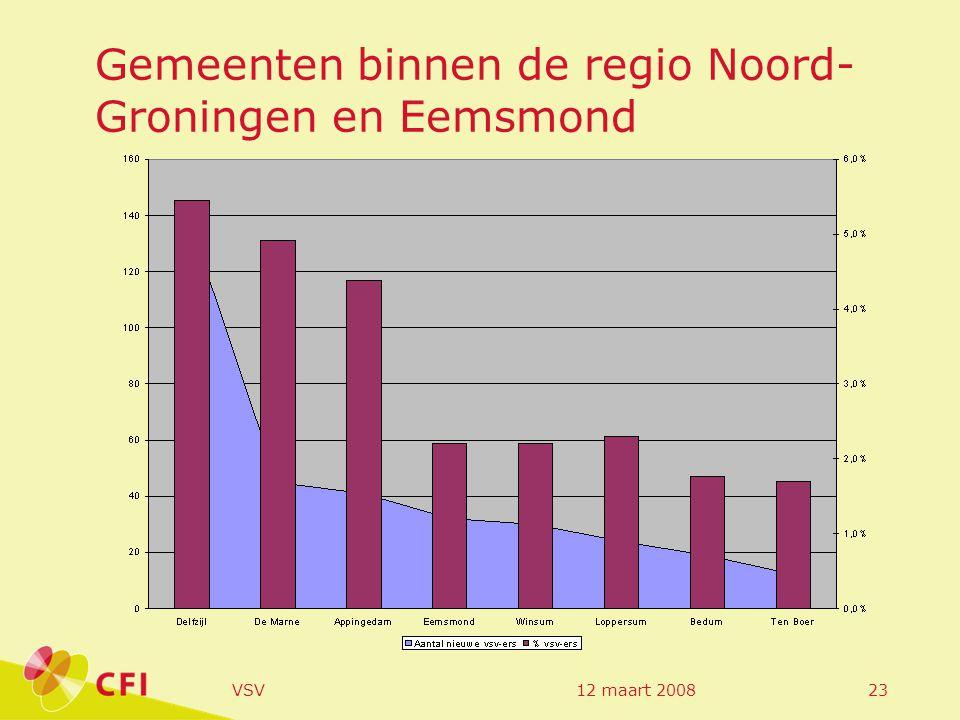 12 maart 2008VSV23 Gemeenten binnen de regio Noord- Groningen en Eemsmond