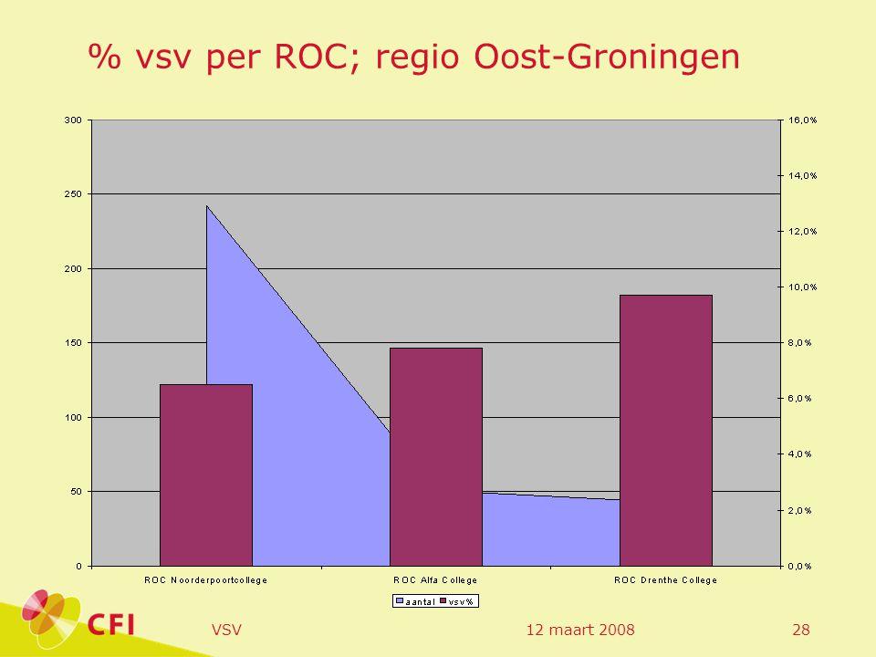 12 maart 2008VSV28 % vsv per ROC; regio Oost-Groningen