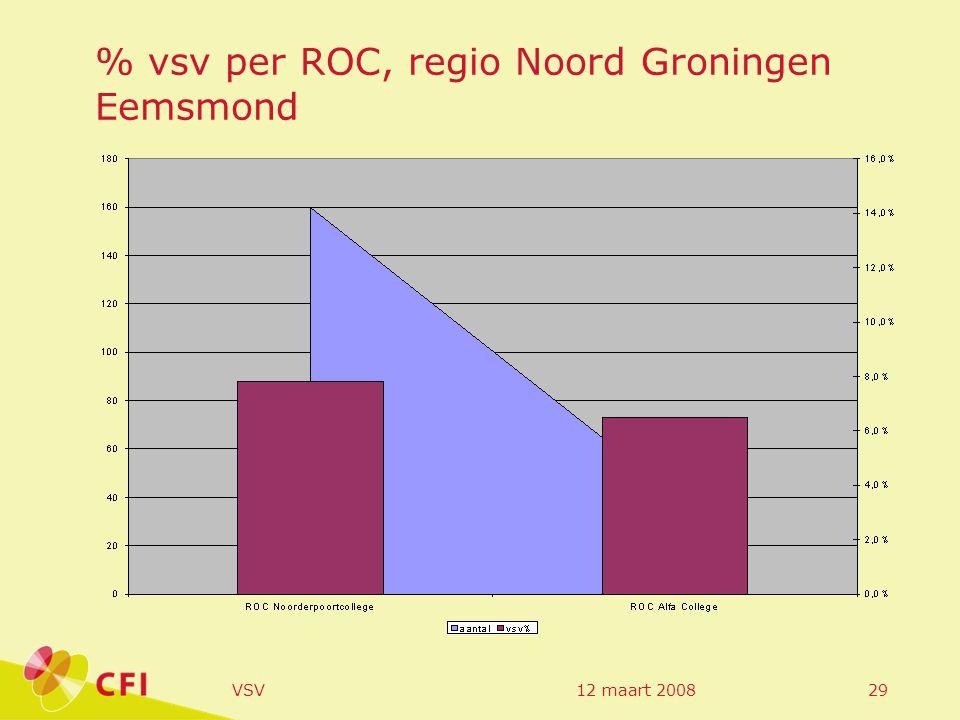 12 maart 2008VSV29 % vsv per ROC, regio Noord Groningen Eemsmond