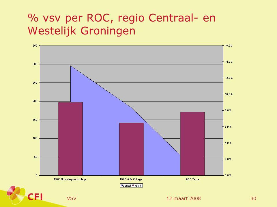 12 maart 2008VSV30 % vsv per ROC, regio Centraal- en Westelijk Groningen
