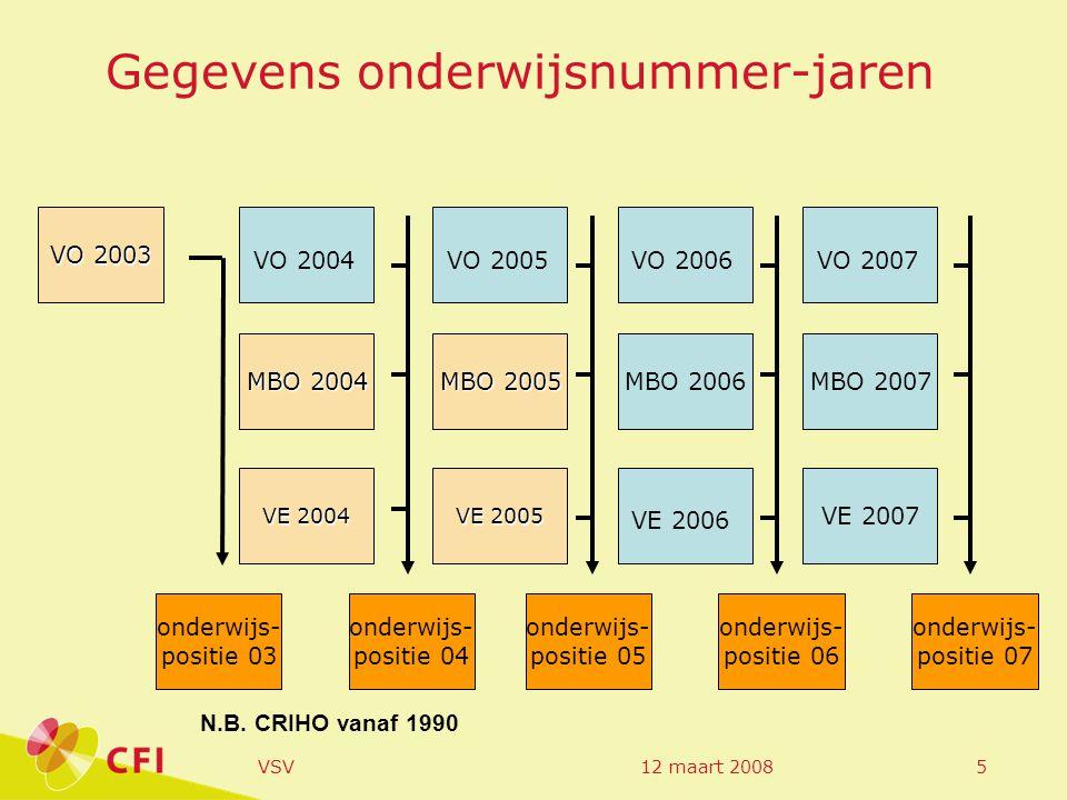 12 maart 2008VSV26 % vsv per VO-school, Regio Noord- Groningen Eemsmond