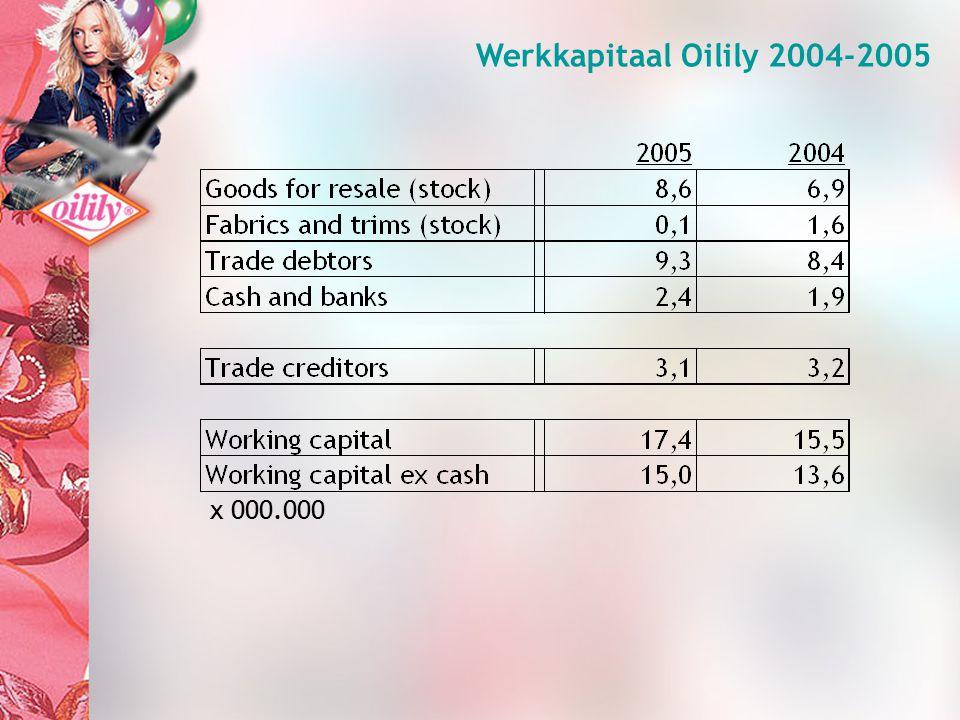 Werkkapitaal Oilily 2004-2005 x 000.000
