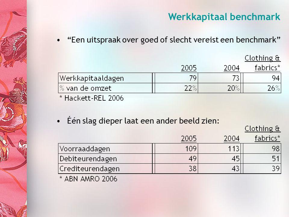 Organisation (3) Werkkapitaal benchmark Een uitspraak over goed of slecht vereist een benchmark Één slag dieper laat een ander beeld zien: