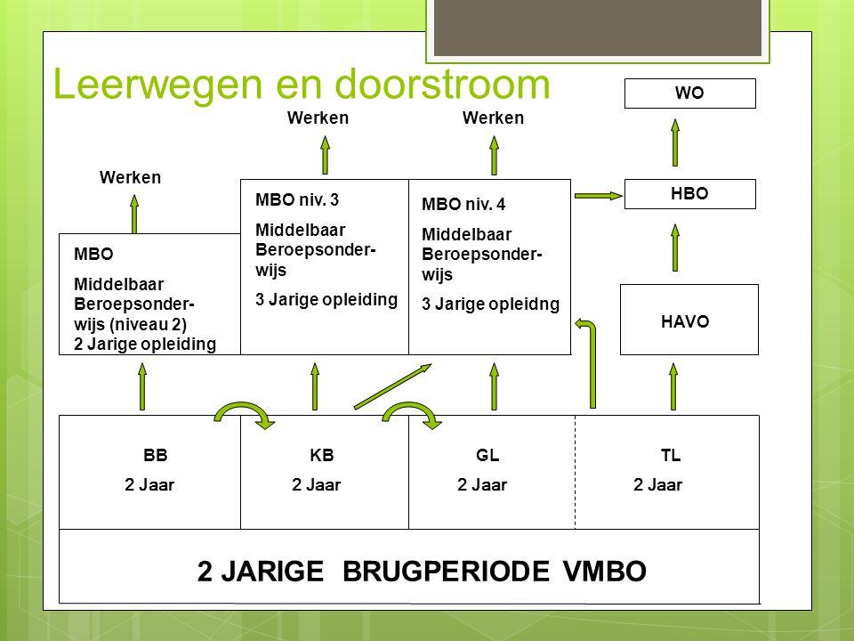 HAVO BB KB GL TL 2 Jaar 2 Jaar 2 Jaar 2 Jaar 2 JARIGE BRUGPERIODE VMBO HBO Werken MBO niv. 3 Middelbaar Beroepsonder- wijs 3 Jarige opleiding MBO Midd