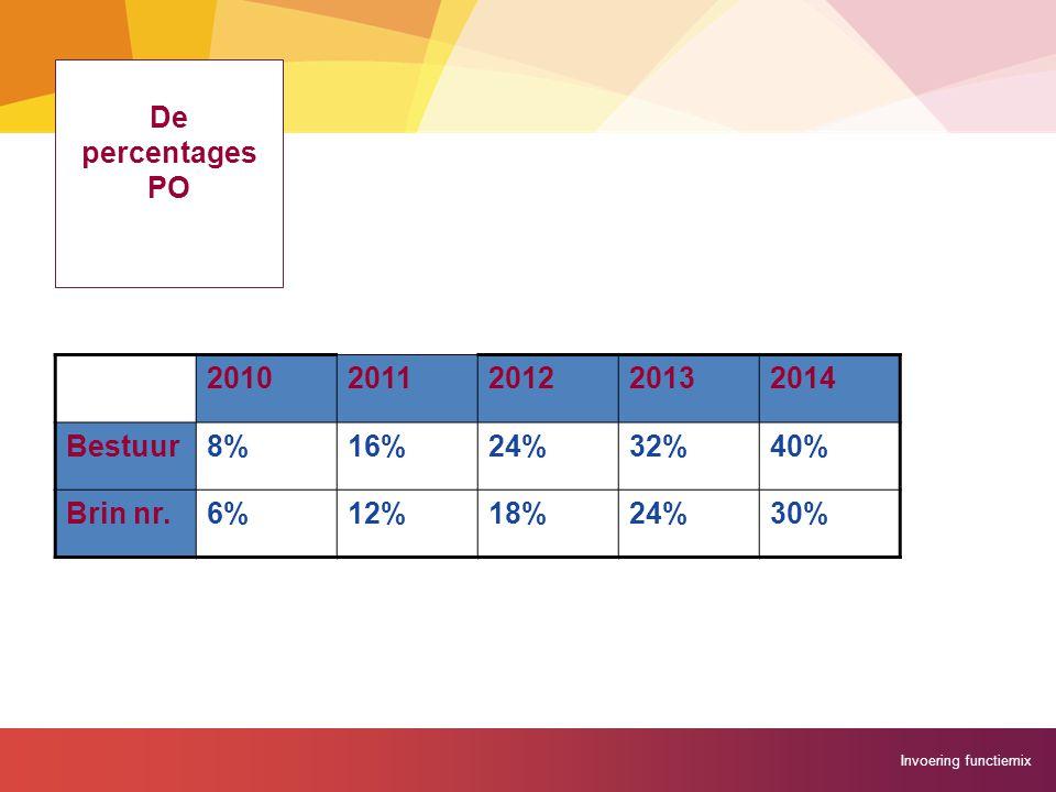 Invoering functiemix De percentages PO 20102011201220132014 Bestuur8%16%24%32%40% Brin nr.6%12%18%24%30%