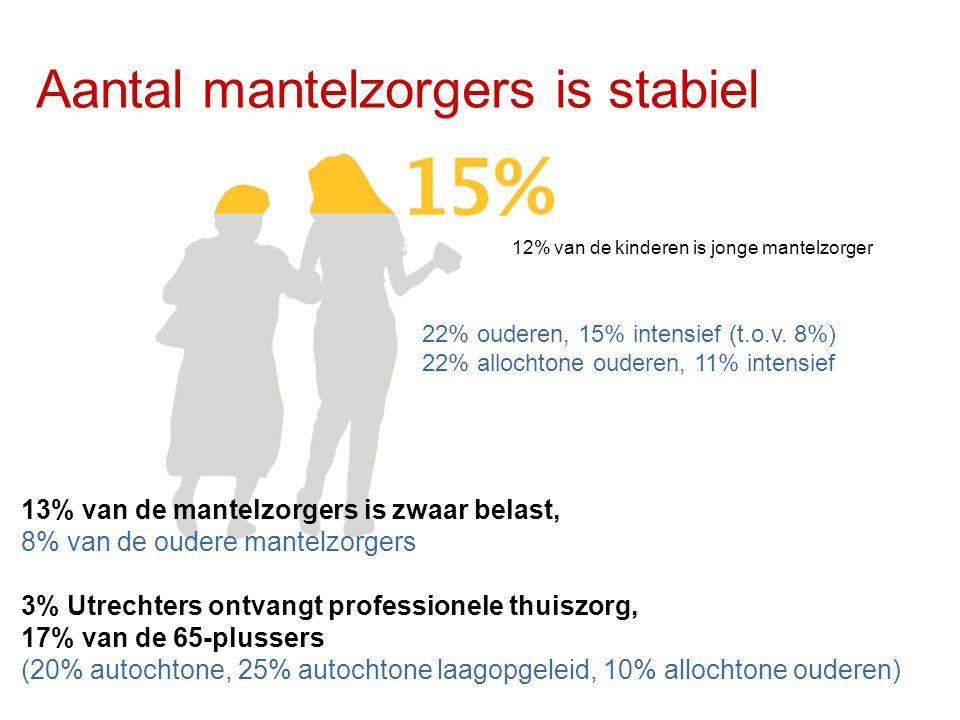 Aantal mantelzorgers is stabiel 13% van de mantelzorgers is zwaar belast, 8% van de oudere mantelzorgers 3% Utrechters ontvangt professionele thuiszorg, 17% van de 65-plussers (20% autochtone, 25% autochtone laagopgeleid, 10% allochtone ouderen) 12% van de kinderen is jonge mantelzorger 22% ouderen, 15% intensief (t.o.v.