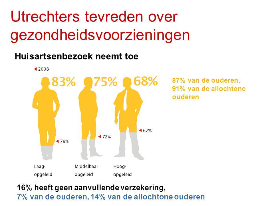 Utrechters tevreden over gezondheidsvoorzieningen Huisartsenbezoek neemt toe 16% heeft geen aanvullende verzekering, 7% van de ouderen, 14% van de allochtone ouderen 87% van de ouderen, 91% van de allochtone ouderen