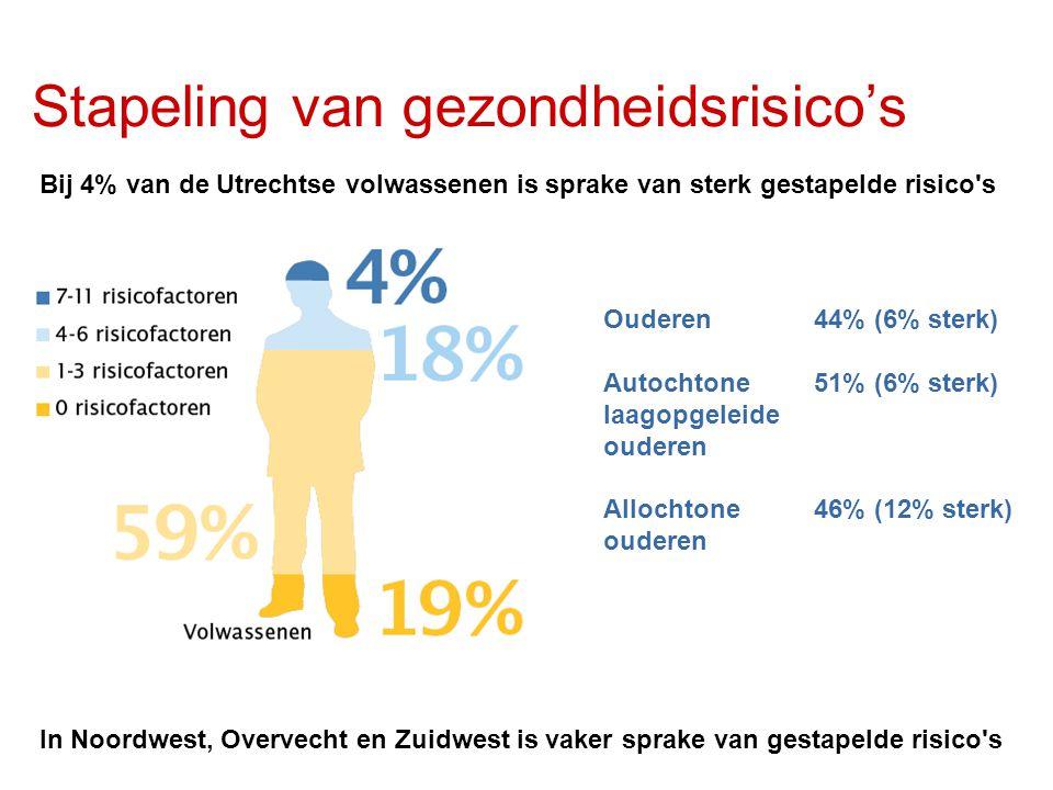 Stapeling van gezondheidsrisico's Bij 4% van de Utrechtse volwassenen is sprake van sterk gestapelde risico s In Noordwest, Overvecht en Zuidwest is vaker sprake van gestapelde risico s Ouderen 44% (6% sterk) Autochtone 51% (6% sterk) laagopgeleide ouderen Allochtone 46% (12% sterk) ouderen