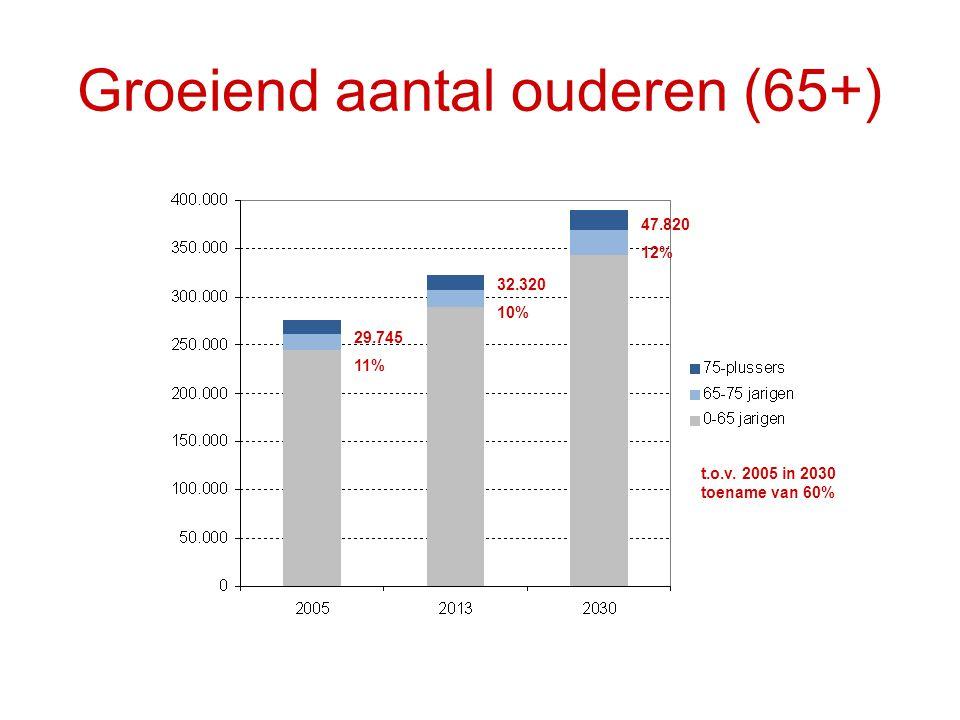 Groeiend aantal ouderen (65+) 29.745 11% 32.320 10% 47.820 12% t.o.v. 2005 in 2030 toename van 60%