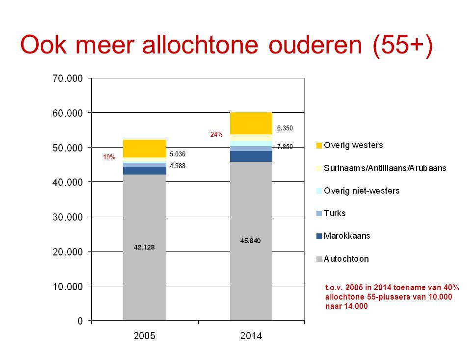 Ook meer allochtone ouderen (55+) 5.036 4.988 6.350 7.850 19% 24% t.o.v.