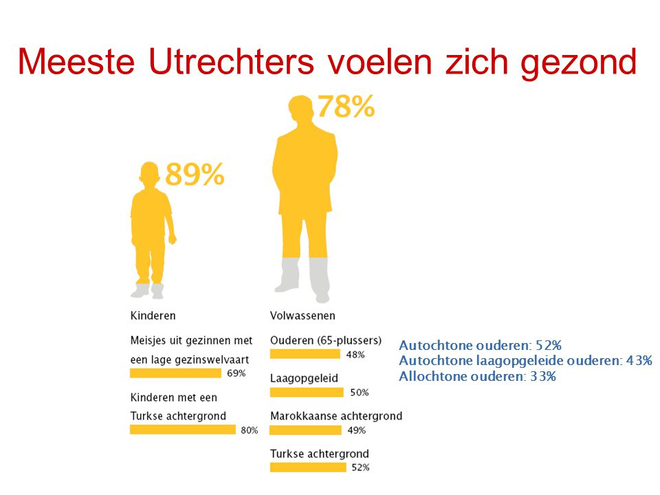 Meeste Utrechters voelen zich gezond Autochtone ouderen: 52% Autochtone laagopgeleide ouderen: 43% Allochtone ouderen: 33%