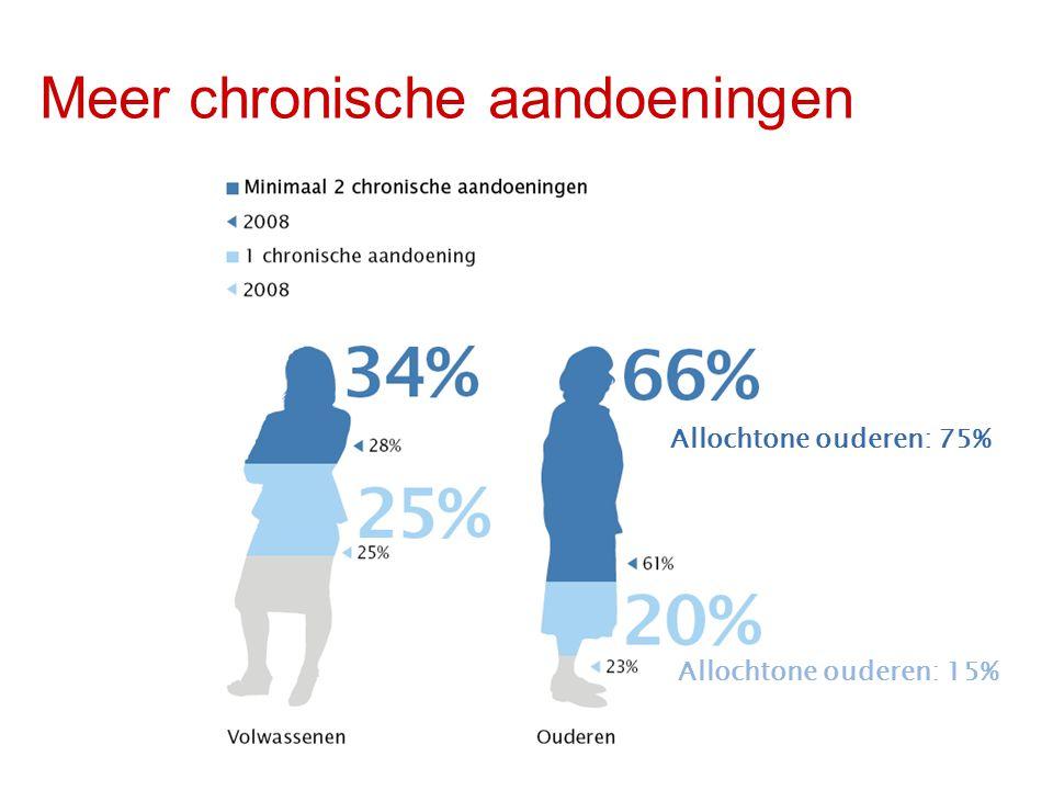 Meer chronische aandoeningen Allochtone ouderen: 75% Allochtone ouderen: 15%