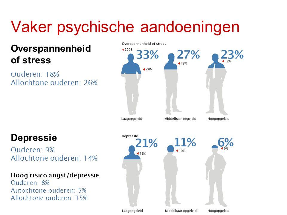 Vaker psychische aandoeningen Overspannenheid of stress Depressie Ouderen: 18% Allochtone ouderen: 26% Ouderen: 9% Allochtone ouderen: 14% Hoog risico angst/depressie Ouderen: 8% Autochtone ouderen: 5% Allochtone ouderen: 15%
