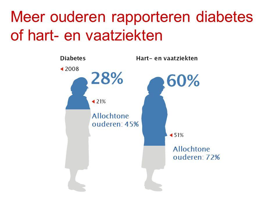 Meer ouderen rapporteren diabetes of hart- en vaatziekten Allochtone ouderen: 45% Allochtone ouderen: 72%