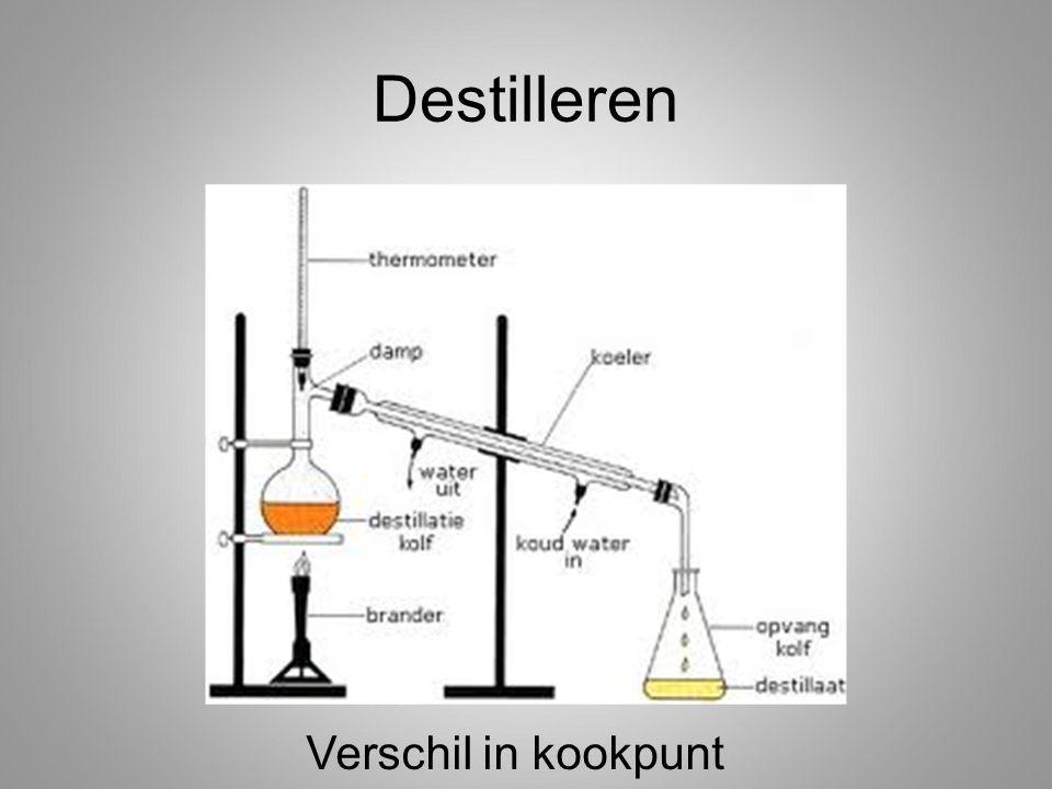 Destilleren Verschil in kookpunt
