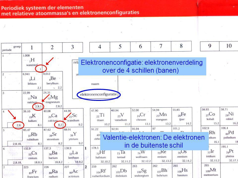 Elektronenconfigatie: elektronenverdeling over de 4 schillen (banen) Valentie-elektronen: De elektronen in de buitenste schil
