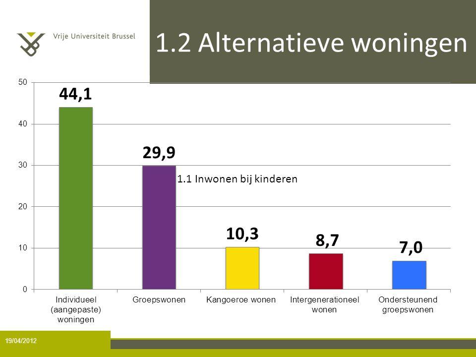 1.2 Alternatieve woningen 19/04/2012 1.1 Inwonen bij kinderen