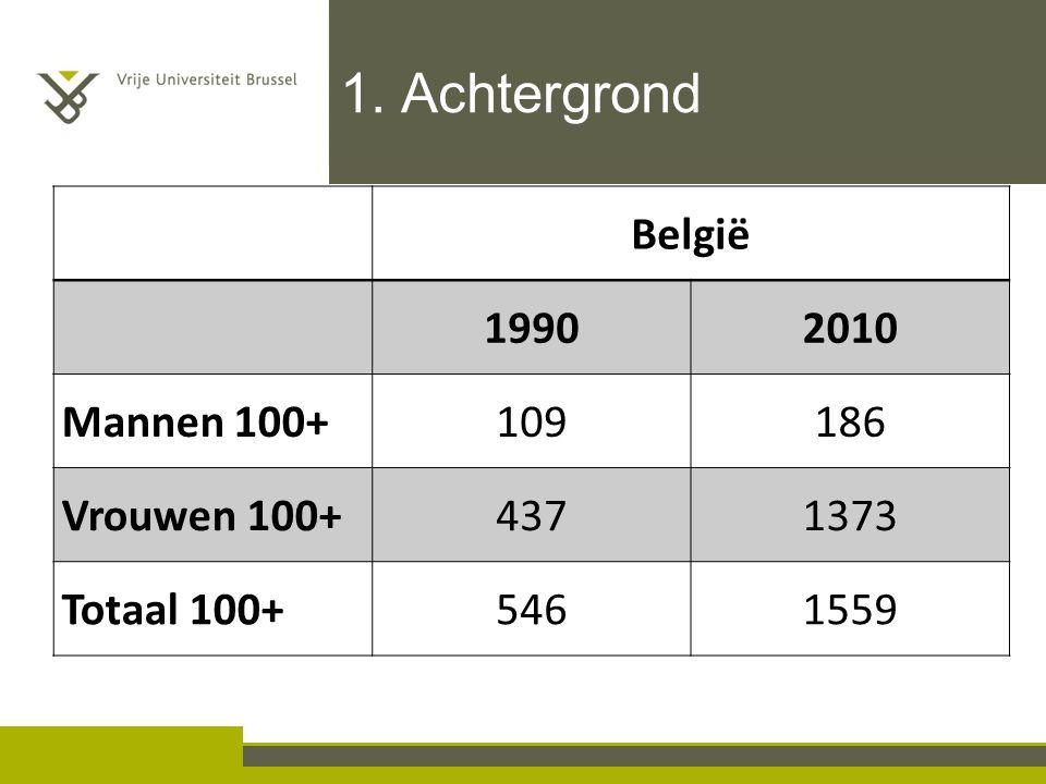 1. Achtergrond België 19902010 Mannen 100+109186 Vrouwen 100+4371373 Totaal 100+5461559