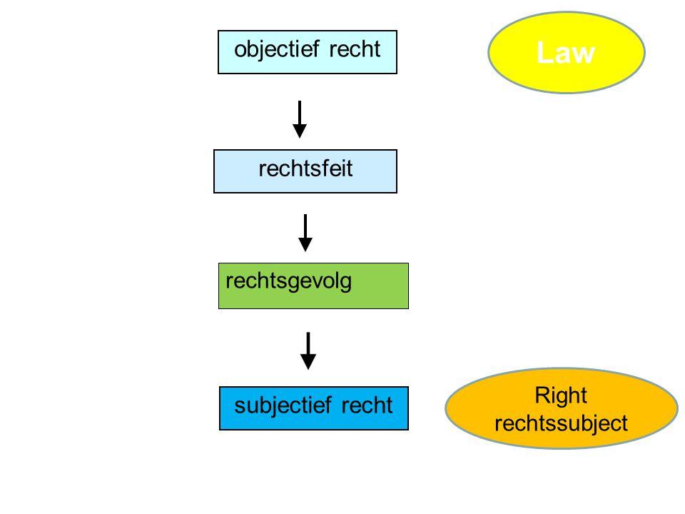 objectief recht subjectief recht rechtsfeit rechtsgevolg Right rechtssubject Law