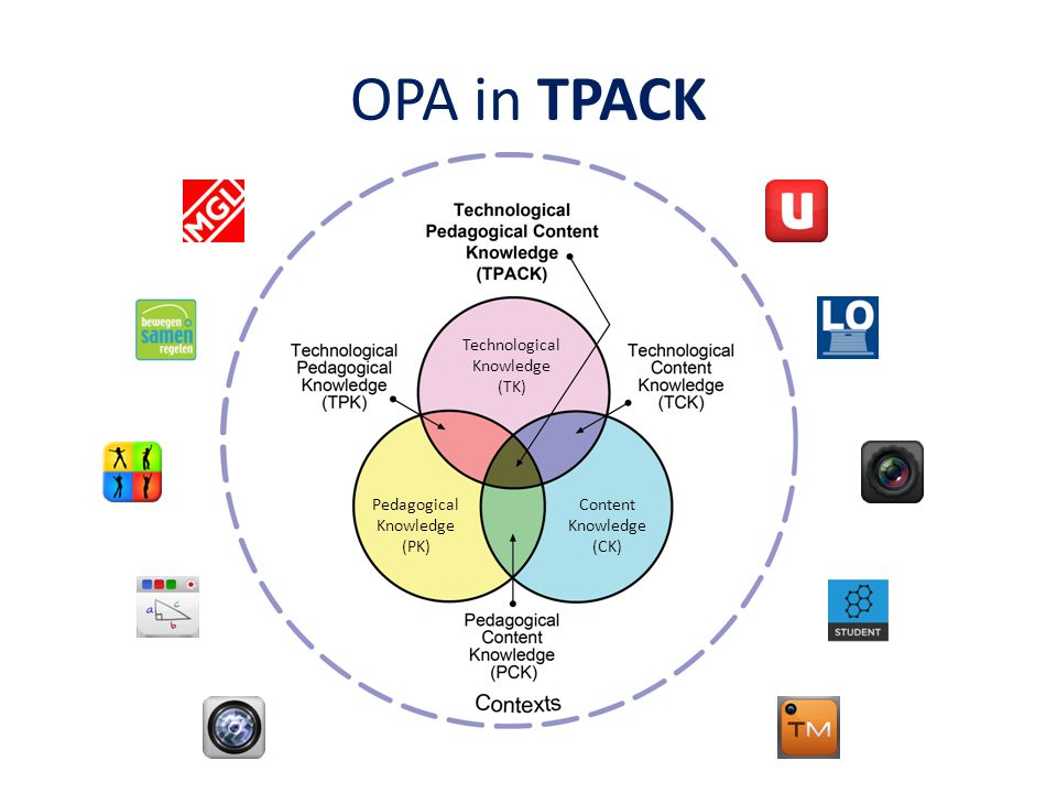 OPA in TPACK Technological Knowledge (TK) Content Knowledge (CK) Pedagogical Knowledge (PK)