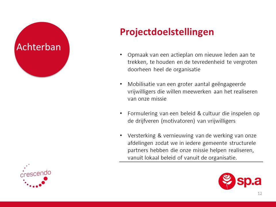 13 Netwerk Projectdoelstellingen Verdere uitbreiding & structurele verankering van relaties met individuen en organisaties die actief zijn in onze beweging of die occasioneel of thematisch een bondgenoot zijn Ontwikkeling van win-win samenwerkingsverbanden met het oog op kennisuitwisseling & gezamenlijke uitwerking van acties die verandering realiseren