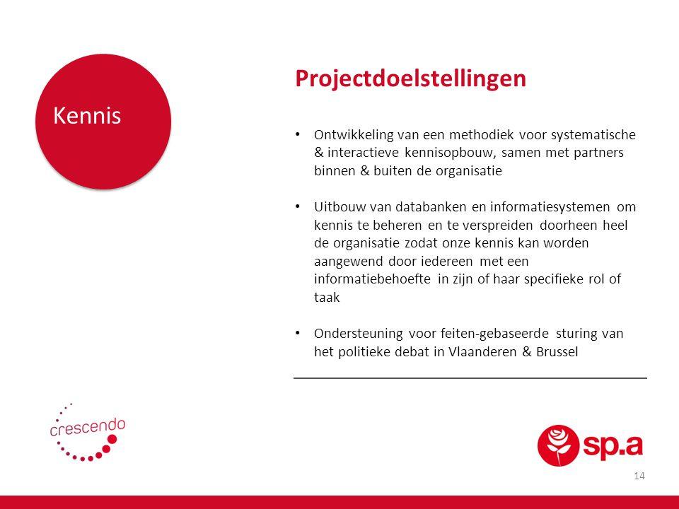 15 Structuur Projectdoelstellingen Optimalisatie van de structuur voor realisatie van de missie en efficiënte uitvoering van de processen, rekening houdend met lokale verschillen.