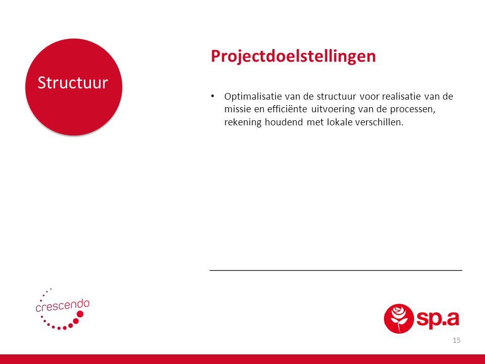 16 Personeel Projectdoelstellingen Ontwikkeling & uitvoering van een HRM-beleid voor medewerkers, mandatarissen en potentiële toekomstige mandatarissen