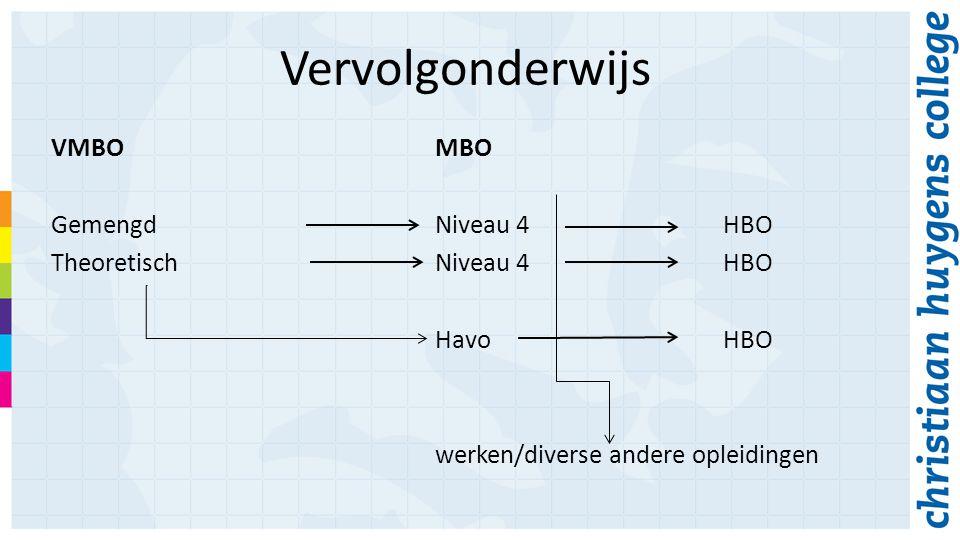 Vervolgonderwijs VMBOMBO GemengdNiveau 4HBO TheoretischNiveau 4HBO HavoHBO werken/diverse andere opleidingen