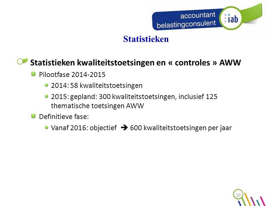 Statistieken Statistieken kwaliteitstoetsingen en « controles » AWW Pilootfase 2014-2015 2014: 58 kwaliteitstoetsingen 2015: gepland: 300 kwaliteitstoetsingen, inclusief 125 thematische toetsingen AWW Definitieve fase: Vanaf 2016: objectief  600 kwaliteitstoetsingen per jaar 20