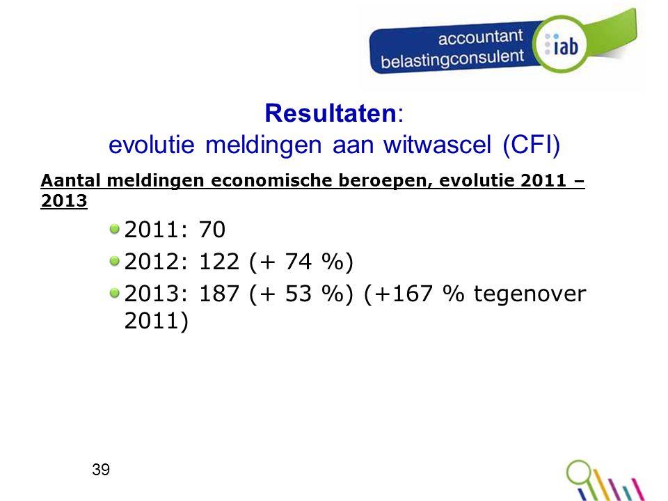 Resultaten: evolutie meldingen aan witwascel (CFI) Aantal meldingen economische beroepen, evolutie 2011 – 2013 2011: 70 2012: 122 (+ 74 %) 2013: 187 (+ 53 %) (+167 % tegenover 2011) 39