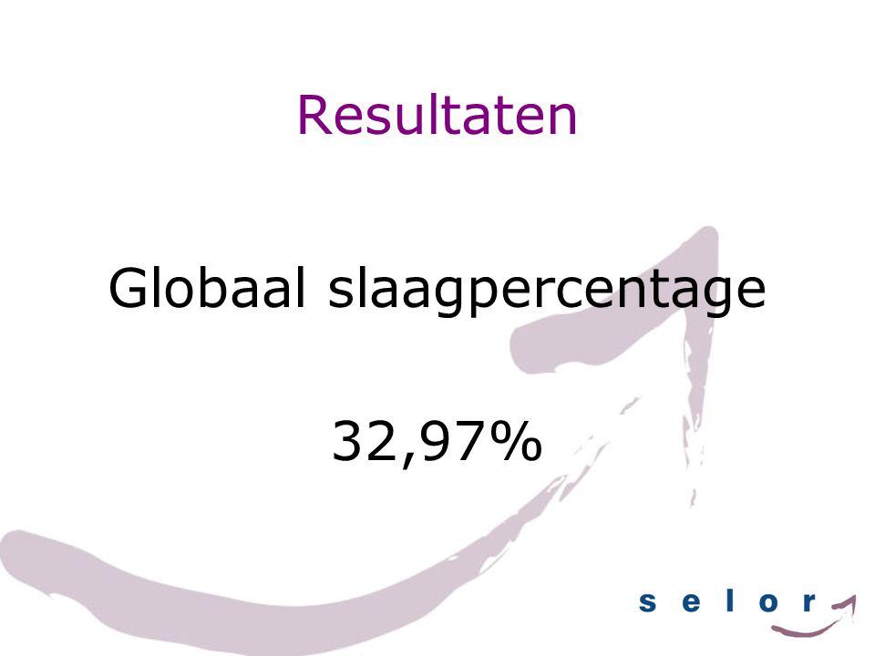 Resultaten Globaal slaagpercentage 32,97%