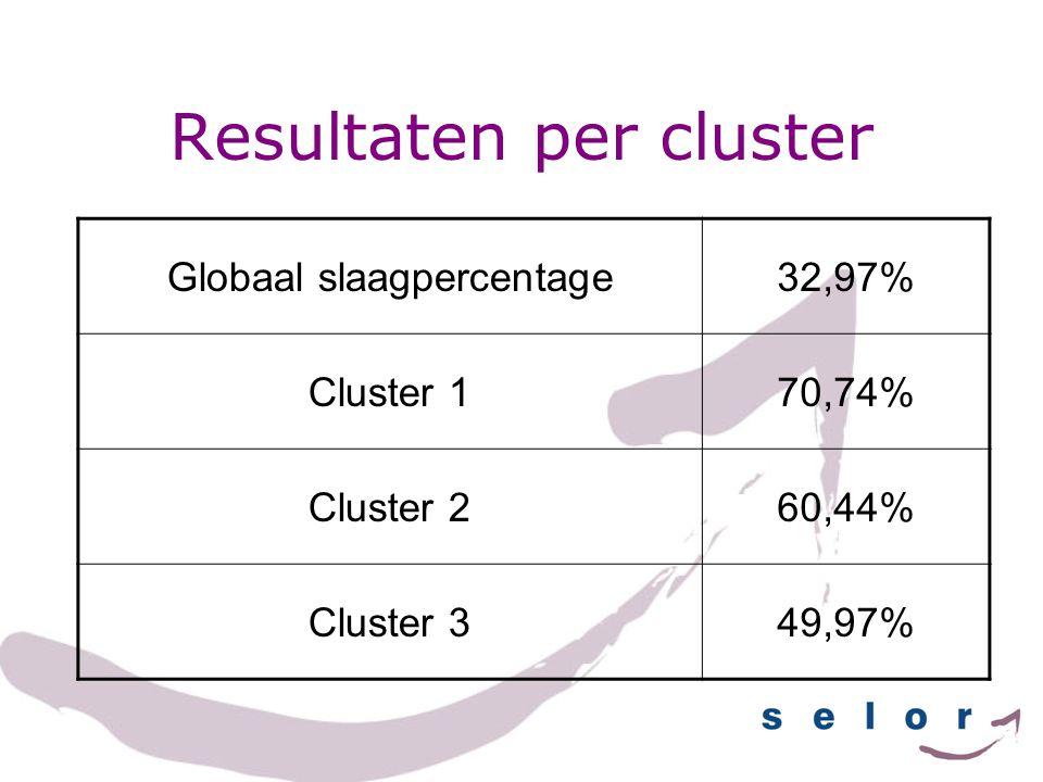 Resultaten per geslacht MV Globaal slaagpercentage 32,24%33,39% Cluster 171,89%70,08% Cluster 261,07%60,07% Cluster 3 47,02%51,67%