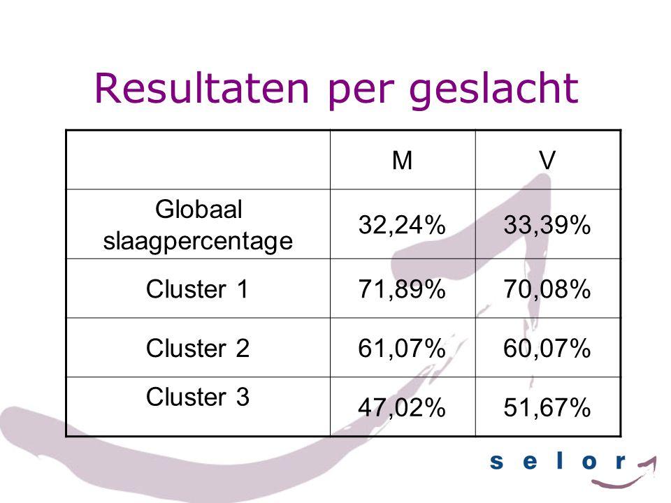 Resultaten per leeftijd -3535-45+45 Globaal slaagpercentage 50,09%38,49%23,19% Cluster 181,87%73,51%65,19% Cluster 275,58%66,10%51,03% Cluster 3 61,94%56,55%40,46%