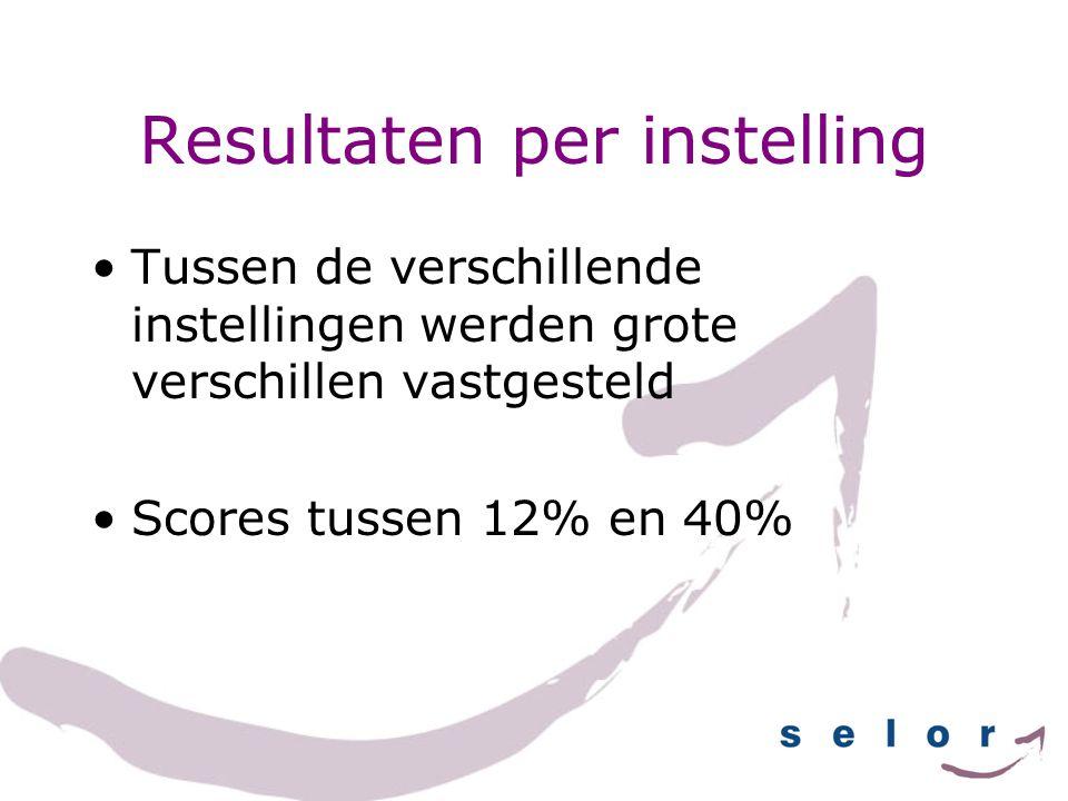 Resultaten per instelling Tussen de verschillende instellingen werden grote verschillen vastgesteld Scores tussen 12% en 40%