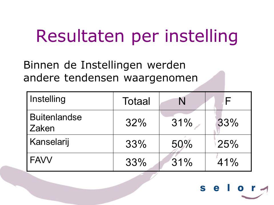 Resultaten per instelling Binnen de Instellingen werden andere tendensen waargenomen Instelling TotaalNF Buitenlandse Zaken 32%31%33% Kanselarij 33%50%25% FAVV 33%31%41%