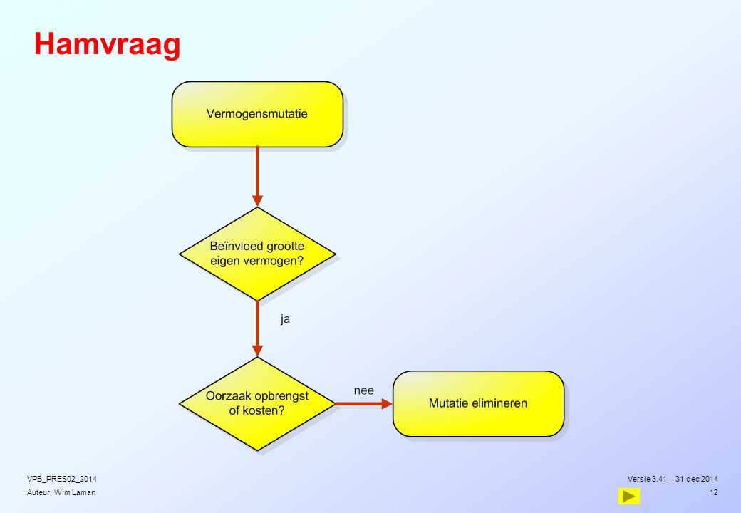 Auteur: Wim Laman Hamvraag Versie 3.41 -- 31 dec 2014VPB_PRES02_2014 12