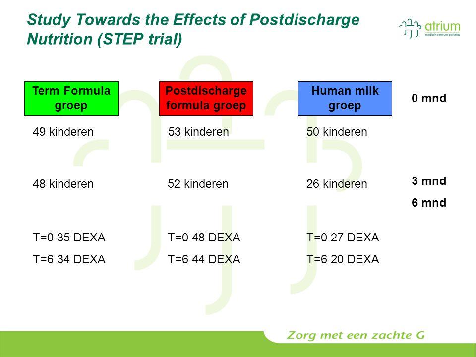 Study Towards the Effects of Postdischarge Nutrition (STEP trial) Postdischarge formula groep Term Formula groep Human milk groep 49 kinderen53 kinder