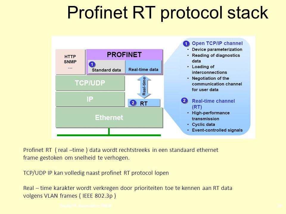Beckhoff Automation BVBA24 Profinet RT protocol stack Profinet RT ( real –time ) data wordt rechtstreeks in een standaard ethernet frame gestoken om snelheid te verhogen.