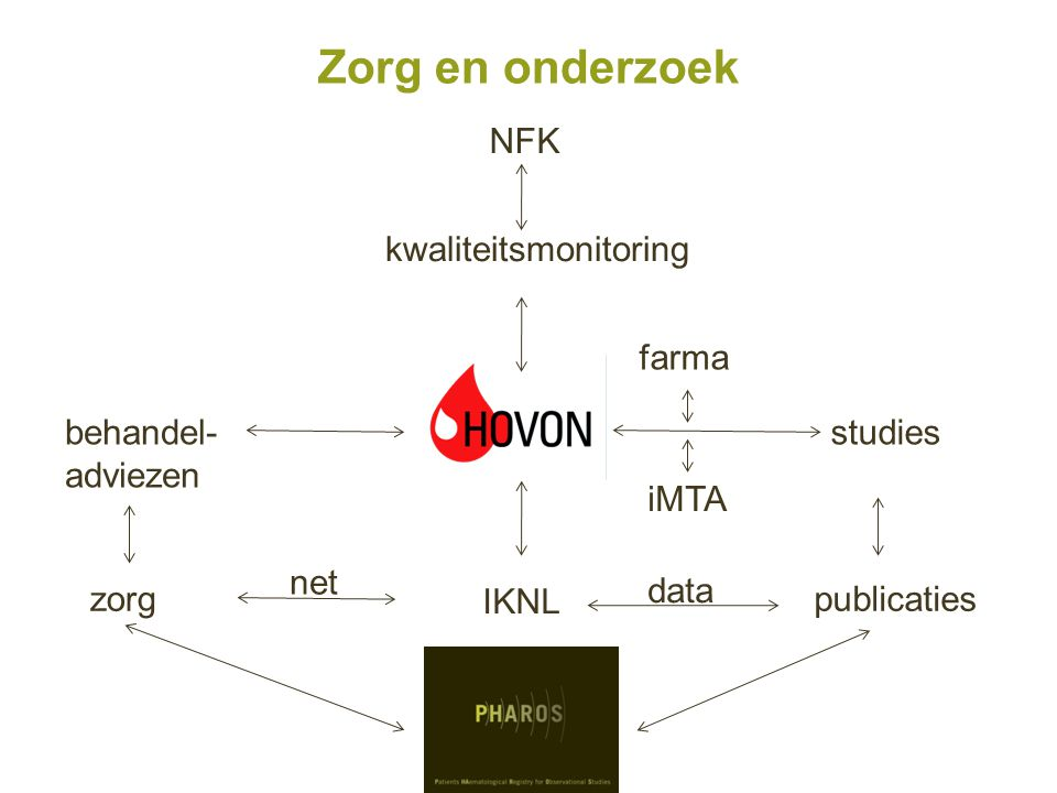 Zorg en onderzoek kwaliteitsmonitoring NFK studies farma behandel- adviezen iMTA IKNL zorgpublicaties net data