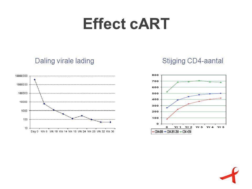 Effect cART Daling virale ladingStijging CD4-aantal