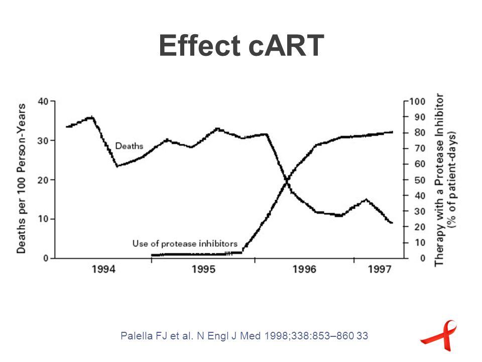 Effect cART Palella FJ et al. N Engl J Med 1998;338:853–860 33