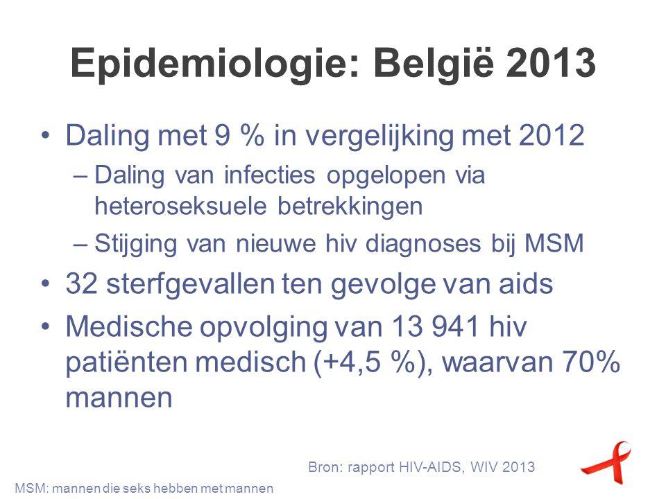 Epidemiologie: België 2013 Daling met 9 % in vergelijking met 2012 –Daling van infecties opgelopen via heteroseksuele betrekkingen –Stijging van nieuw