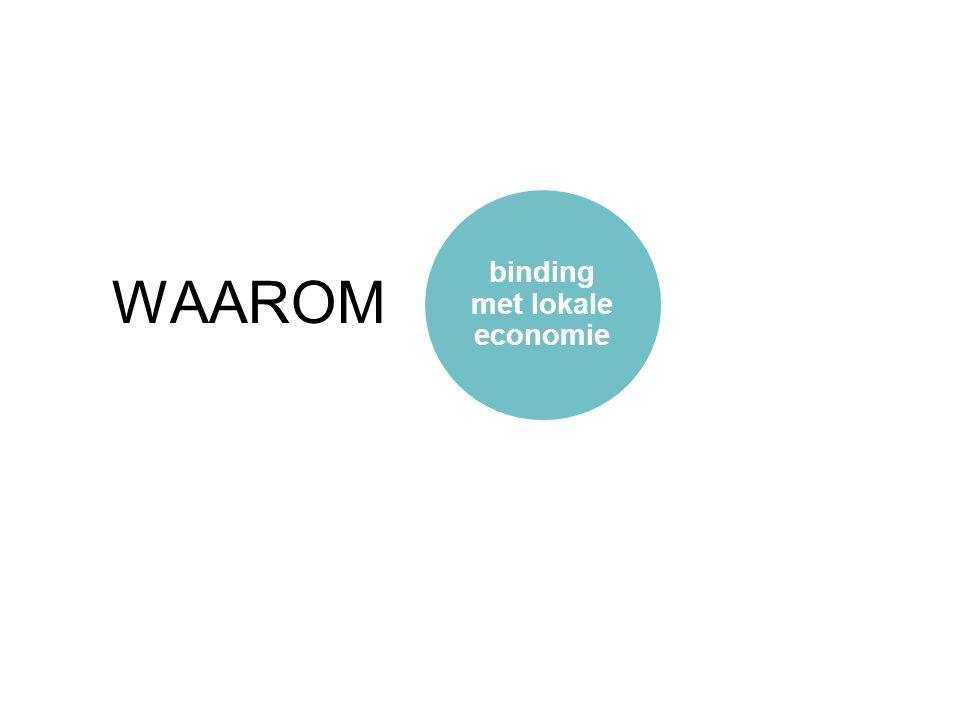 Belang van de detailhandel voor de leefbaarheid is groot Lokale ondernemers dragen bij aan sociale binding van een buurt Creëren ontmoetingsplaatsen, hebben een controle functie en dragen bij aan werkgelegenheid WIJKECONOMIE & DE BUURT (ING, 2014), (DTNP, 2013) binding met lokale economie