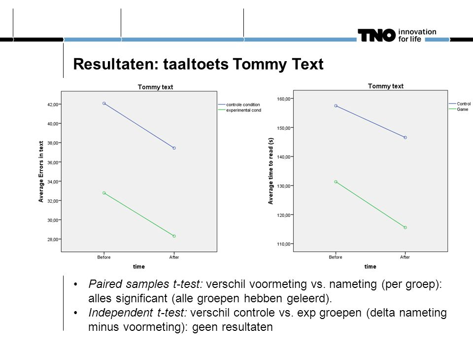 Resultaten: taaltoets Tommy Text Paired samples t-test: verschil voormeting vs.