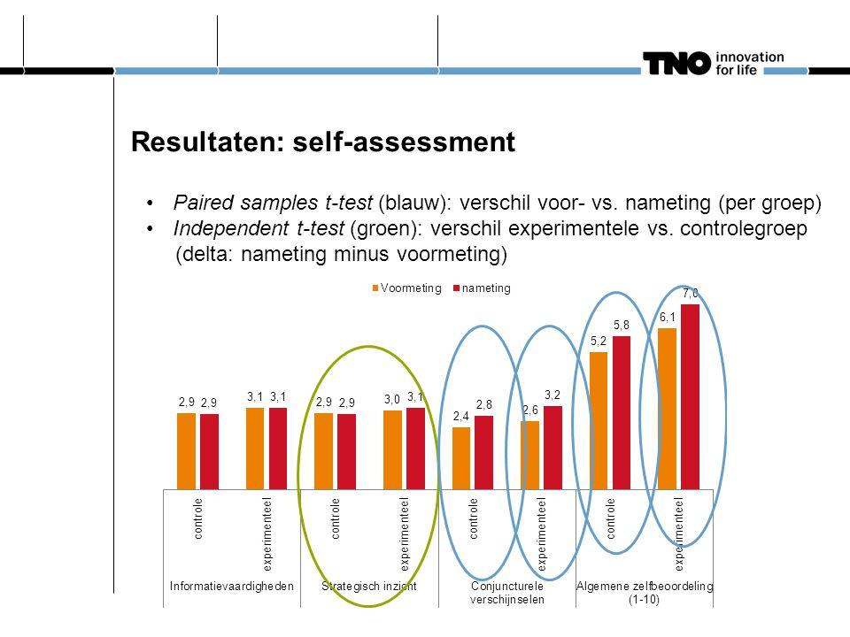 Resultaten: self-assessment Paired samples t-test (blauw): verschil voor- vs. nameting (per groep) Independent t-test (groen): verschil experimentele