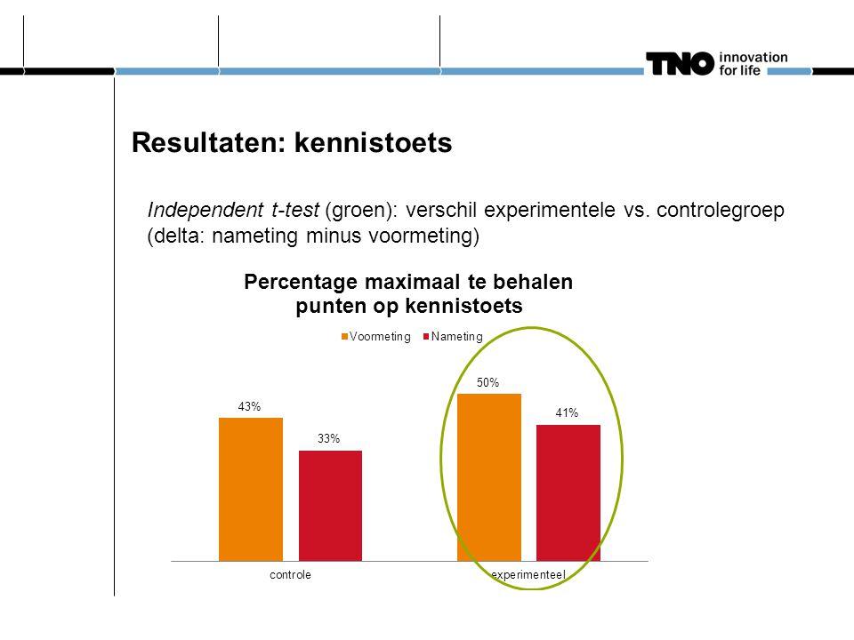 Resultaten: kennistoets Independent t-test (groen): verschil experimentele vs. controlegroep (delta: nameting minus voormeting)