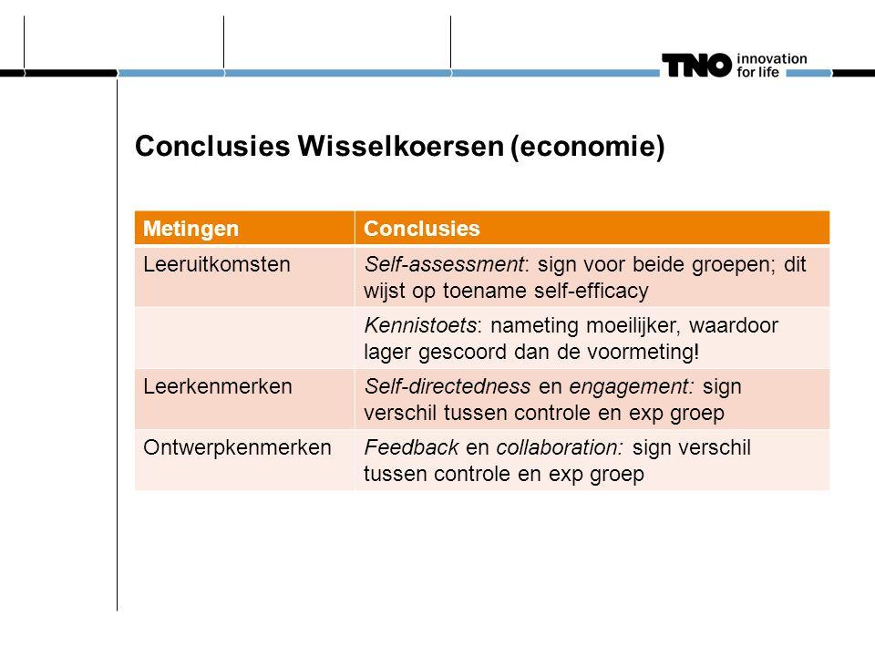 Conclusies Wisselkoersen (economie) MetingenConclusies LeeruitkomstenSelf-assessment: sign voor beide groepen; dit wijst op toename self-efficacy Kennistoets: nameting moeilijker, waardoor lager gescoord dan de voormeting.