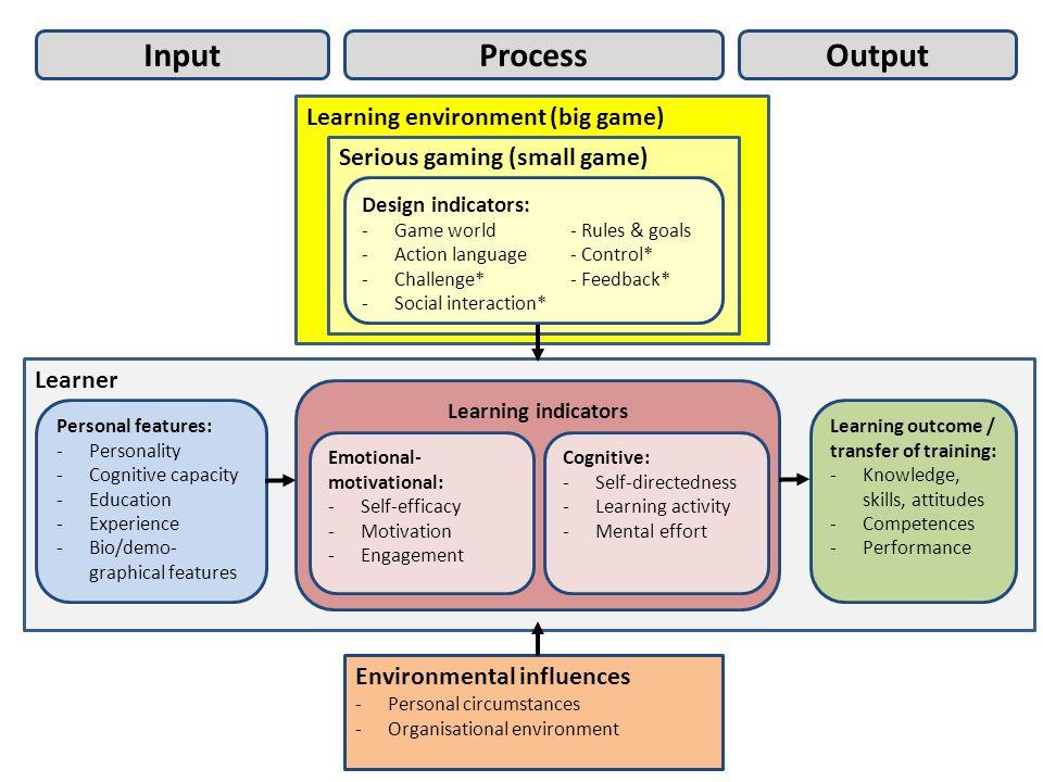 Expert judgment: Gestructureerde checklists Serious gaming experts Gebruikersevaluatie: Quick scan (pilot) Kwalitatieve data (lage N) Validatieonderzoek: Experimenteel onderzoek Kwantitatieve data (hoge N) Evidence Game ontwerp Game ervaring Leeruitkomsten Evaluatie & validatie methoden