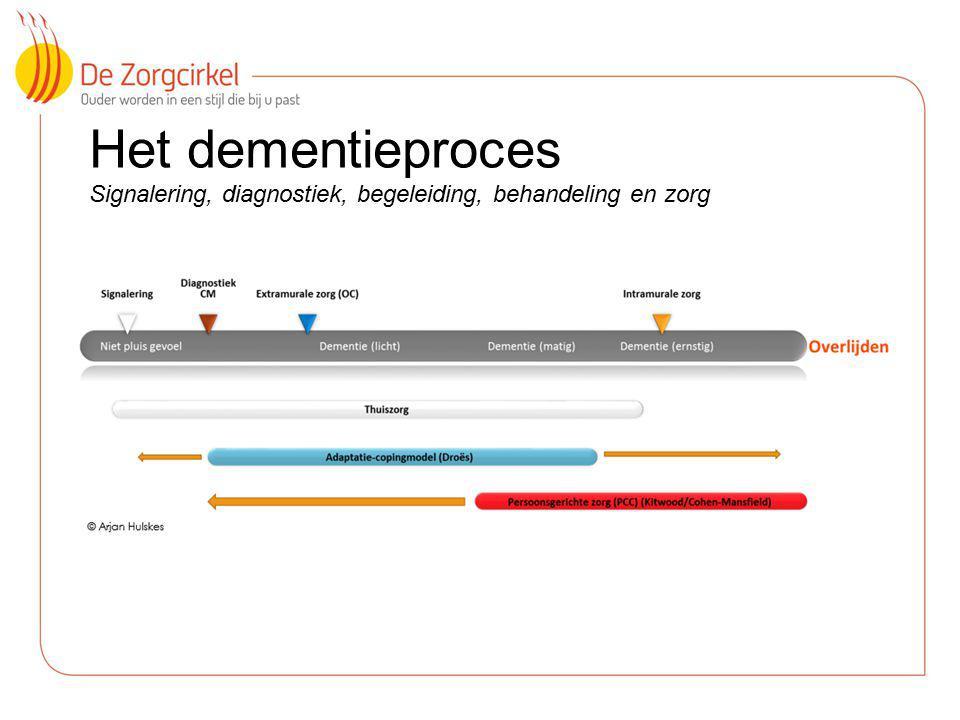 17 Het dementieproces Signalering, diagnostiek, begeleiding, behandeling en zorg